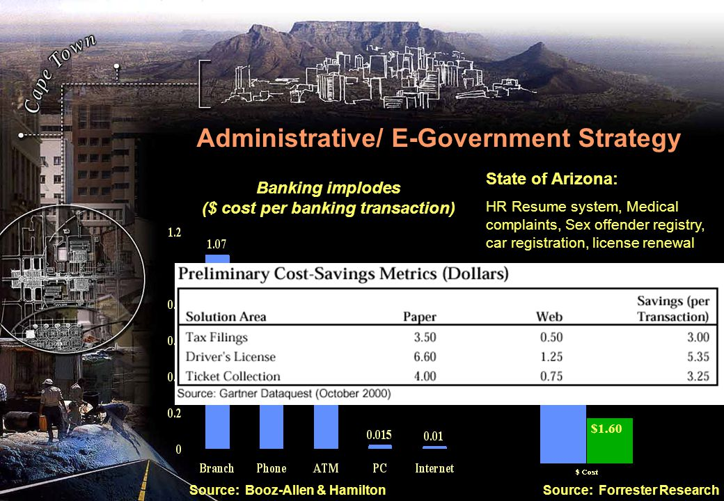 Administrative/ E-Government Strategy Banking implodes ($ cost per banking transaction) Source: Booz-Allen & Hamilton $6.75 $1.60 Source: Forrester Research State of Arizona: HR Resume system, Medical complaints, Sex offender registry, car registration, license renewal