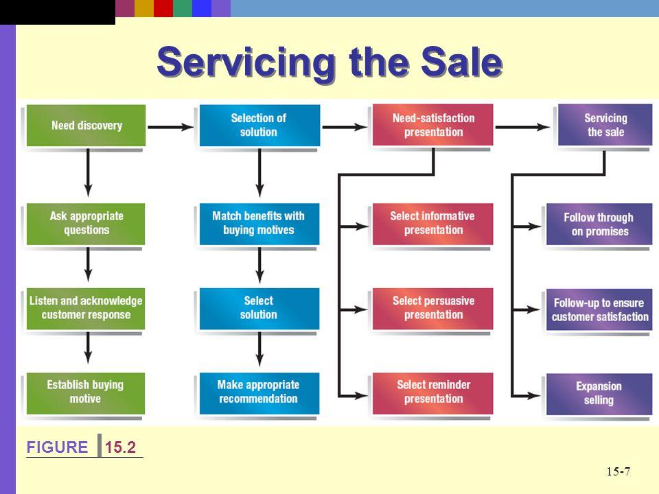 15-7 Servicing the Sale FIGURE 15.2