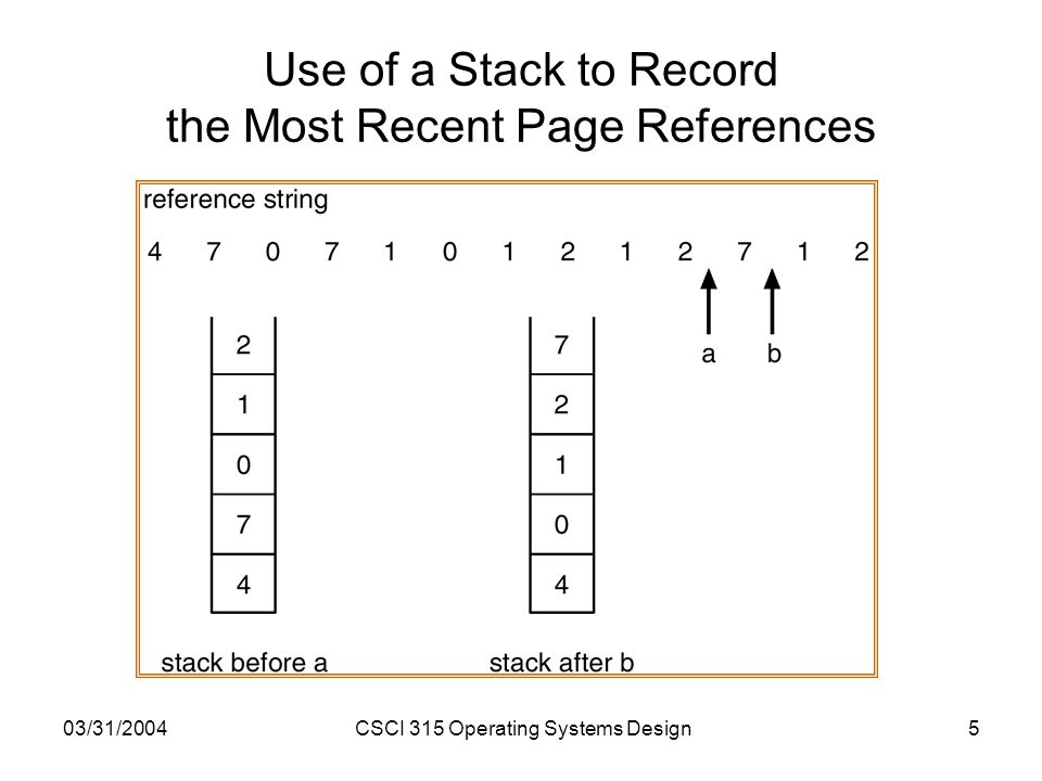 03/31/2004CSCI 315 Operating Systems Design5 Use of a Stack to Record the Most Recent Page References