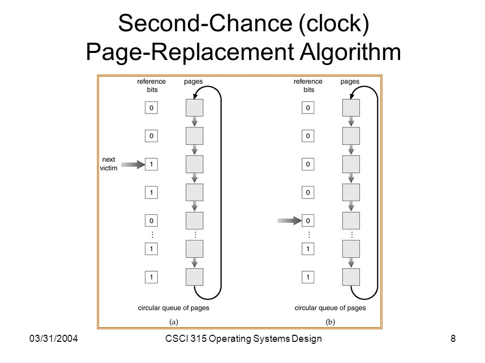 03/31/2004CSCI 315 Operating Systems Design8 Second-Chance (clock) Page-Replacement Algorithm