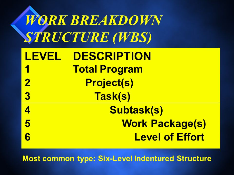 Most common type: Six-Level Indentured Structure LEVELDESCRIPTION 1Total Program 2Project(s) 3Task(s) 4Subtask(s) 5Work Package(s) 6Level of Effort WORK BREAKDOWN STRUCTURE (WBS)