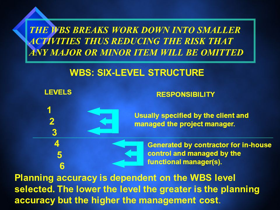 THE WBS BREAKS WORK DOWN INTO SMALLER ACTIVITIES THUS REDUCING THE RISK THAT ANY MAJOR OR MINOR ITEM WILL BE OMITTED WBS: SIX-LEVEL STRUCTURE Usually specified by the client and managed the project manager.