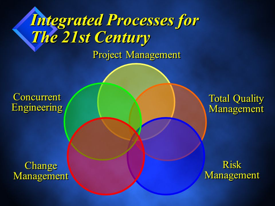 Integrated Processes for The 21st Century Project Management Concurrent Engineering Concurrent Engineering Total Quality Management Total Quality Management Risk Management Risk Management Change Management Change Management