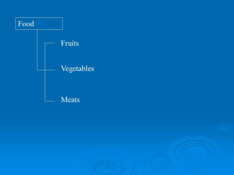 Fruits Vegetables Meats