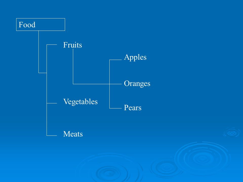 Food Fruits Oranges ApplesPears Vegetables Meats