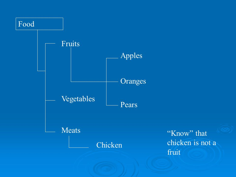 Food Fruits Oranges ApplesPears Vegetables Meats Chicken Know that chicken is not a fruit