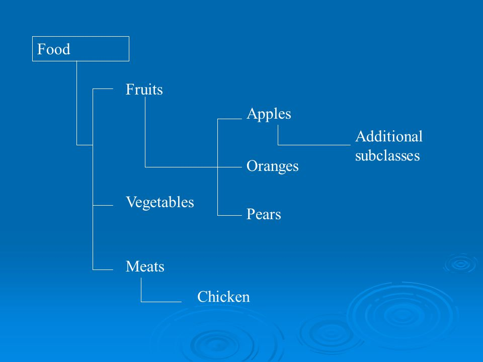 Food Fruits Oranges ApplesPears Vegetables Meats Chicken Additional subclasses