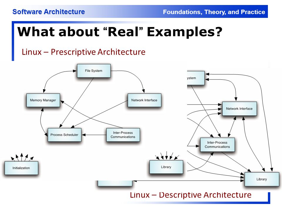 """Foundations, Theory, and Practice Software Architecture What about """"Real"""" Examples? Linux – Prescriptive Architecture Linux – Descriptive Architecture"""