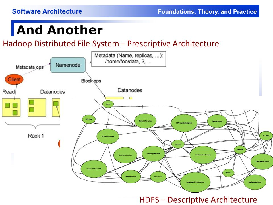 Foundations, Theory, and Practice Software Architecture And Another 17 Hadoop Distributed File System – Prescriptive Architecture HDFS – Descriptive A