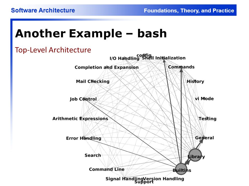 Foundations, Theory, and Practice Software Architecture Another Example – bash Top-Level Architecture
