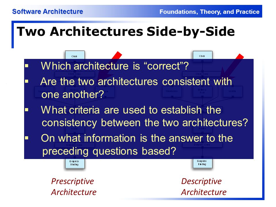 Foundations, Theory, and Practice Software Architecture 8 Architectural Evolution When a system evolves, ideally its prescriptive architecture is modified first In practice, the system – and thus its descriptive architecture – is often directly modified This happens because of u Developer sloppiness u Perception of short deadlines which prevent thinking through and documenting u Lack of documented prescriptive architecture u Need or desire for code optimizations u Inadequate techniques or tool support