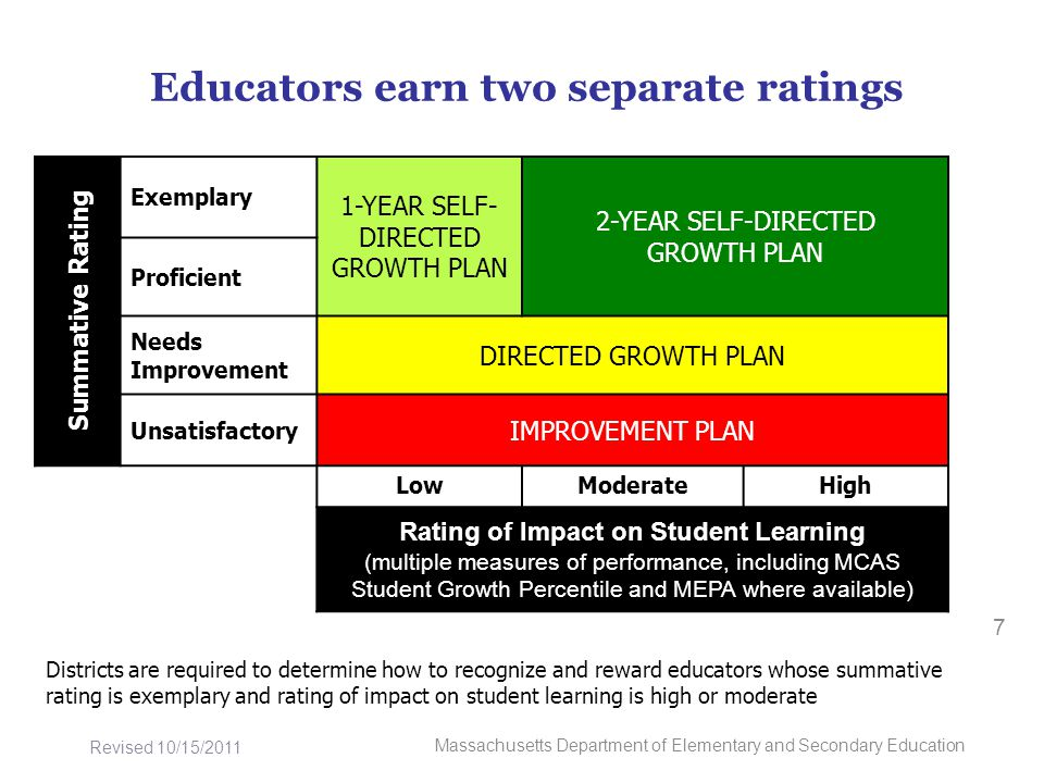 Educators earn two separate ratings 7 Massachusetts Department of Elementary and Secondary Education Revised 10/15/2011 Districts are required to determine how to recognize and reward educators whose summative rating is exemplary and rating of impact on student learning is high or moderate Summative Rating Exemplary 1-YEAR SELF- DIRECTED GROWTH PLAN 2-YEAR SELF-DIRECTED GROWTH PLAN Proficient Needs Improvement DIRECTED GROWTH PLAN Unsatisfactory IMPROVEMENT PLAN LowModerateHigh Rating of Impact on Student Learning (multiple measures of performance, including MCAS Student Growth Percentile and MEPA where available)