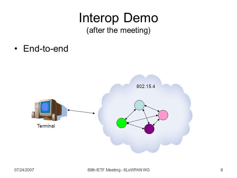 07/24/200769th IETF Meeting - 6LoWPAN WG9 Interop Demo (after the meeting) 802.15.4 Terminal End-to-end
