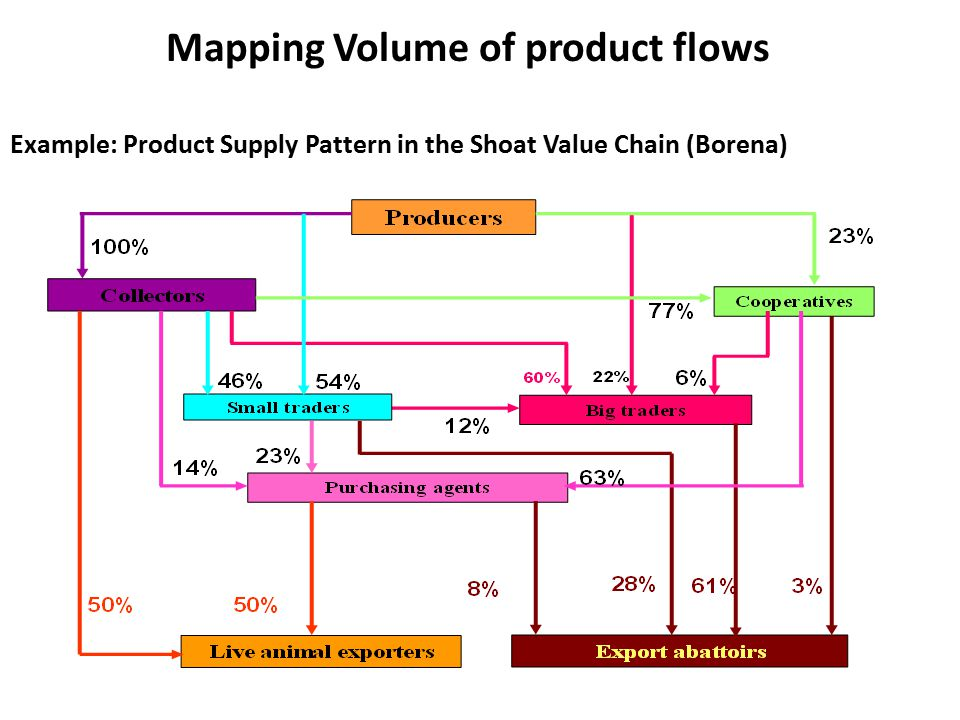 Mapping Volume of product flows Example: Product Supply Pattern in the Shoat Value Chain (Borena)