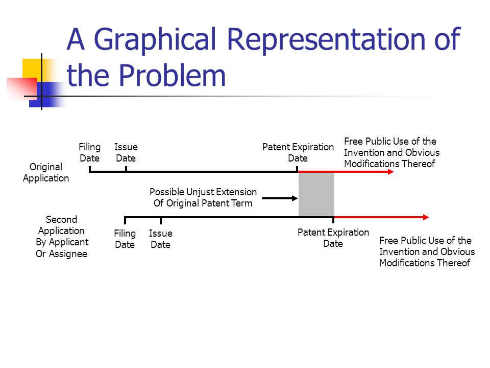 A Graphical Representation of the Problem Filing Date Issue Date Patent Expiration Date Free Public Use of the Invention and Obvious Modifications Thereof Second Application By Applicant Or Assignee Filing Date Issue Date Patent Expiration Date Free Public Use of the Invention and Obvious Modifications Thereof Original Application Possible Unjust Extension Of Original Patent Term