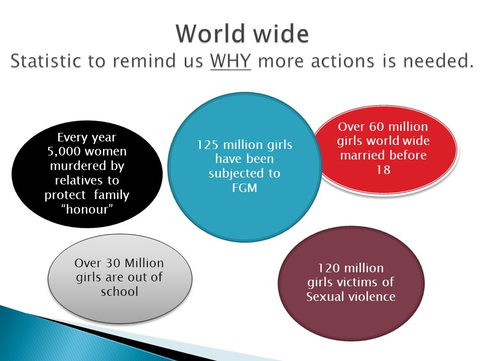 Over 60 million girls world wide married before 18 120 million girls victims of Sexual violence 125 million girls have been subjected to FGM Every yea