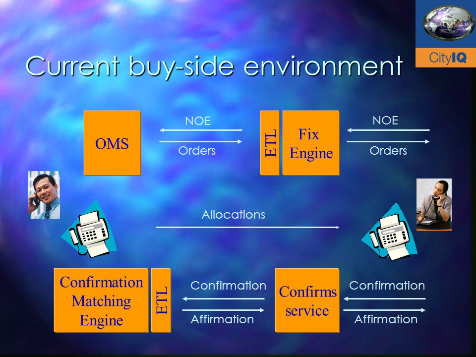 Current buy-side environment Fix Engine OMS Confirmation Matching Engine Confirms service ETL Orders NOE Confirmation Affirmation Allocations