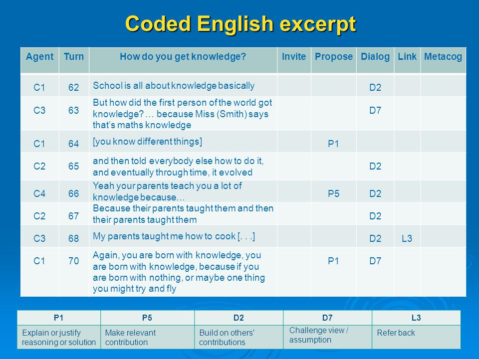 Coded English excerpt AgentTurnHow do you get knowledge InviteProposeDialogLinkMetacog C162 School is all about knowledge basically D2 C363 But how did the first person of the world got knowledge.