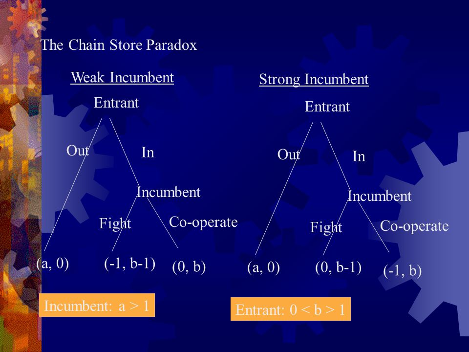 The Chain Store Paradox In Entrant Out (a, 0) Incumbent Fight Co-operate (-1, b-1) (0, b) In Entrant Out (a, 0) Incumbent Fight Co-operate (0, b-1) (-1, b) Weak Incumbent Strong Incumbent Incumbent: a > 1 Entrant: 0 1
