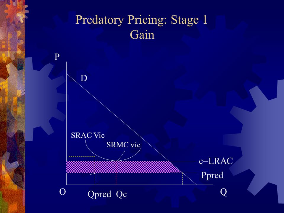 Predatory Pricing: Stage 1 Gain D P QO SRAC Vic SRMC vic c=LRAC Ppred QpredQc