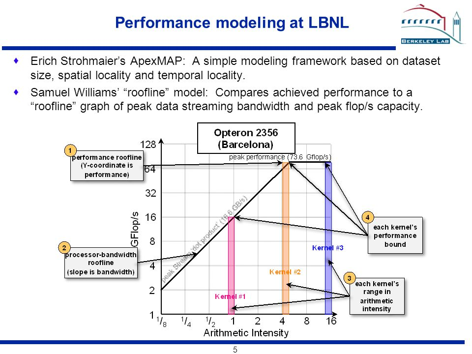 5 Performance modeling at LBNL  Erich Strohmaier's ApexMAP: A simple modeling framework based on dataset size, spatial locality and temporal locality.