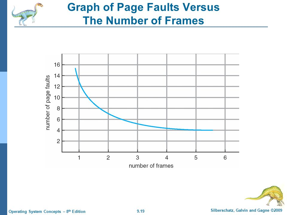 9.19 Silberschatz, Galvin and Gagne ©2009 Operating System Concepts – 8 th Edition Graph of Page Faults Versus The Number of Frames