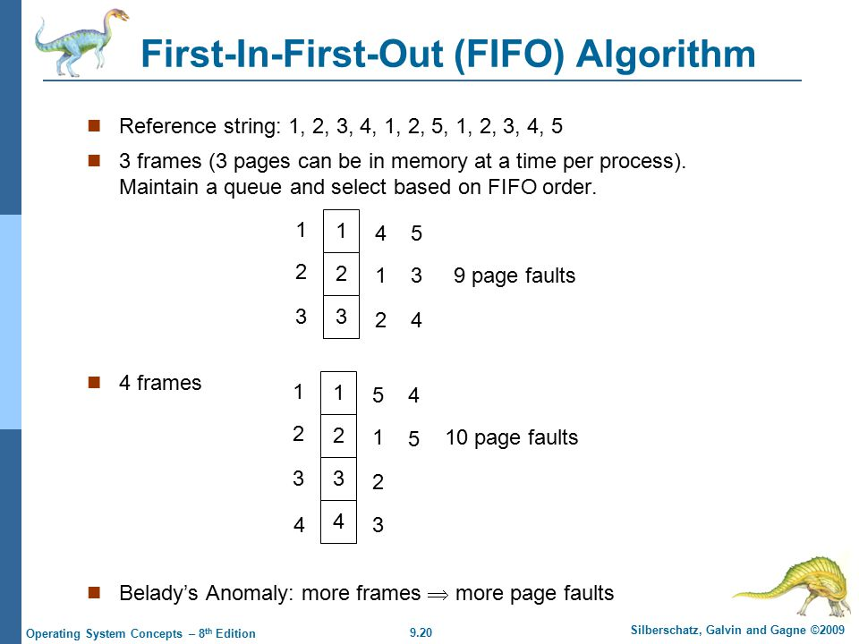 9.20 Silberschatz, Galvin and Gagne ©2009 Operating System Concepts – 8 th Edition First-In-First-Out (FIFO) Algorithm Reference string: 1, 2, 3, 4, 1, 2, 5, 1, 2, 3, 4, 5 3 frames (3 pages can be in memory at a time per process).