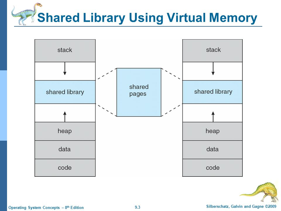 9.3 Silberschatz, Galvin and Gagne ©2009 Operating System Concepts – 8 th Edition Shared Library Using Virtual Memory