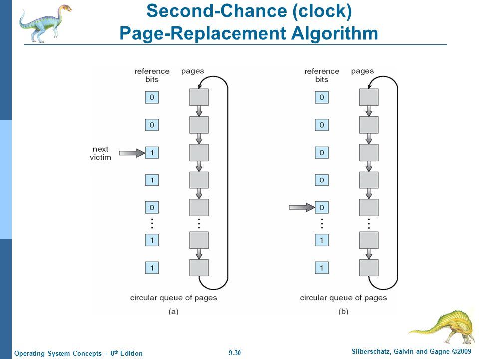 9.30 Silberschatz, Galvin and Gagne ©2009 Operating System Concepts – 8 th Edition Second-Chance (clock) Page-Replacement Algorithm
