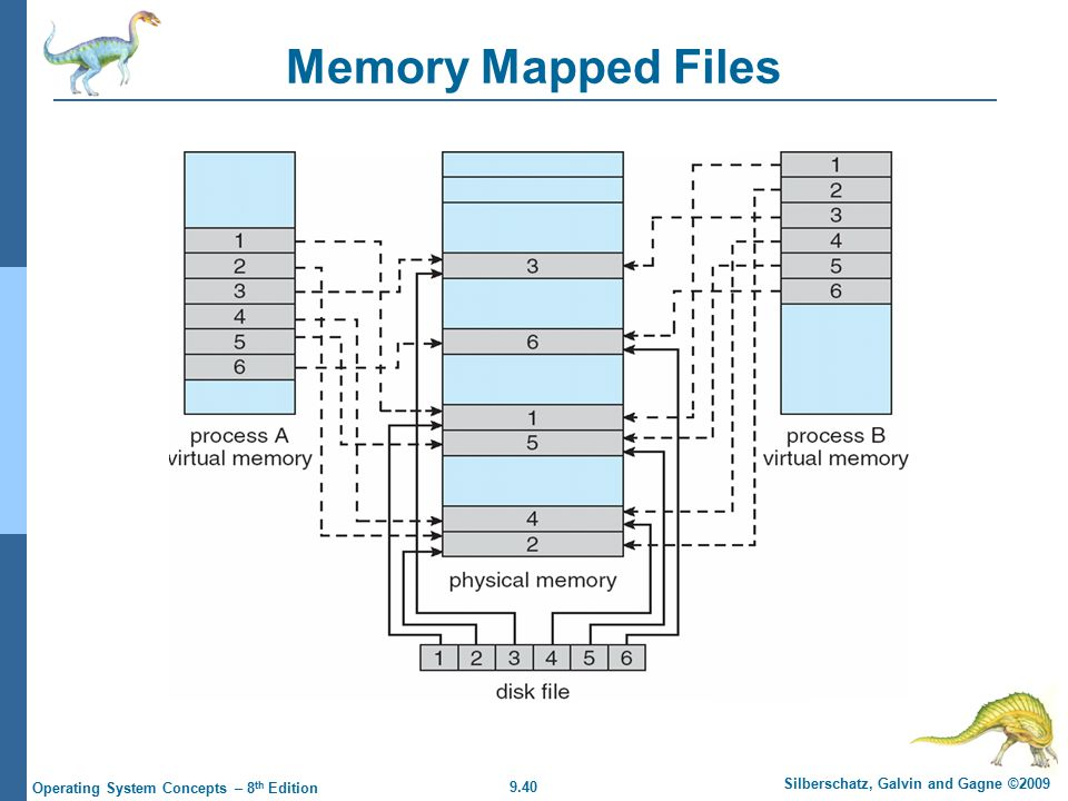 9.40 Silberschatz, Galvin and Gagne ©2009 Operating System Concepts – 8 th Edition Memory Mapped Files