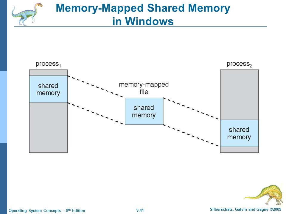 9.41 Silberschatz, Galvin and Gagne ©2009 Operating System Concepts – 8 th Edition Memory-Mapped Shared Memory in Windows