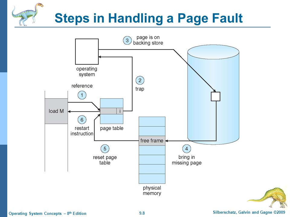 9.8 Silberschatz, Galvin and Gagne ©2009 Operating System Concepts – 8 th Edition Steps in Handling a Page Fault