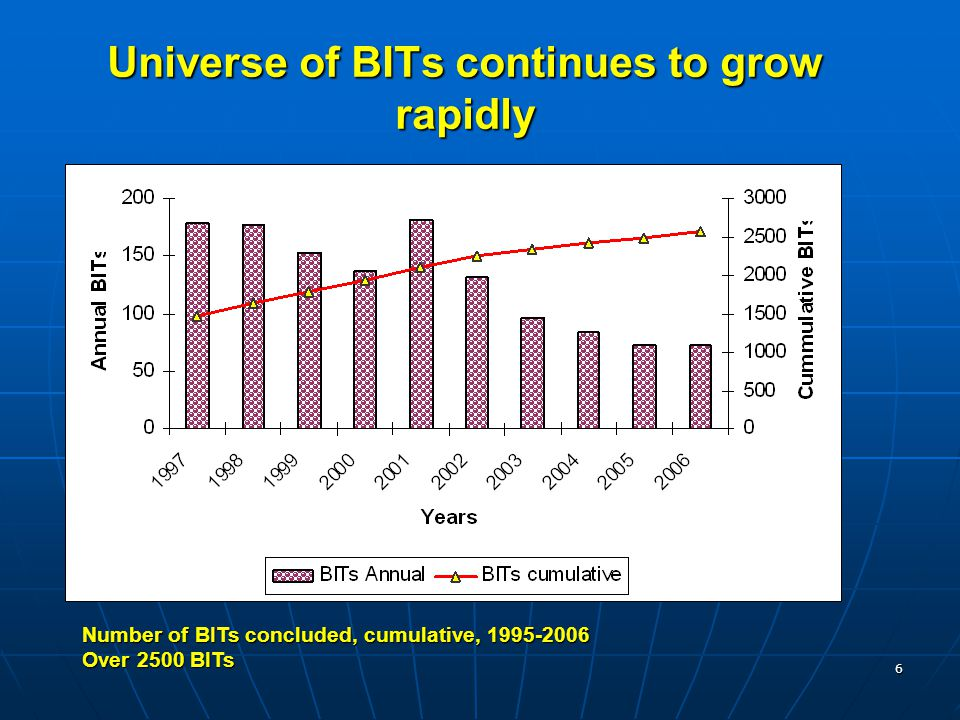 6 Universe of BITs continues to grow rapidly Number of BITs concluded, cumulative, 1995-2006 Over 2500 BITs