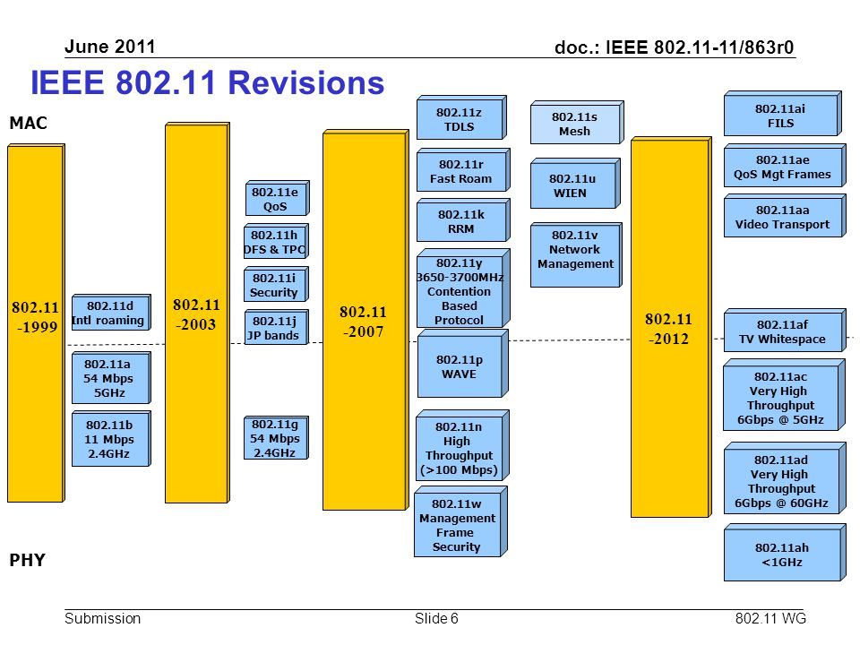 doc.: IEEE 802.11-11/863r0 Submission June 2011 802.11 WGSlide 6 IEEE 802.11 Revisions 802.11k RRM 802.11r Fast Roam 802.11a 54 Mbps 5GHz 802.11b 11 M