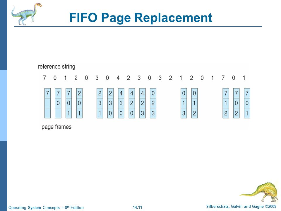 14.11 Silberschatz, Galvin and Gagne ©2009 Operating System Concepts – 8 th Edition FIFO Page Replacement