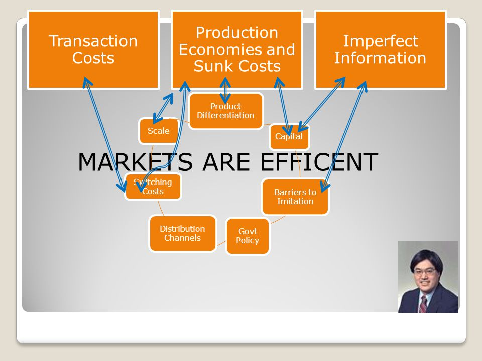 MARKETS ARE EFFICENT Product Differentiation Capital Barriers to Imitation Govt Policy Distribution Channels Switching Costs Scale Transaction Costs Production Economies and Sunk Costs Imperfect Information