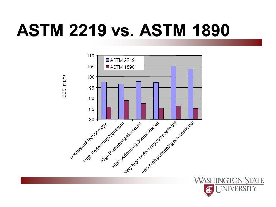 ASTM 2219 vs.