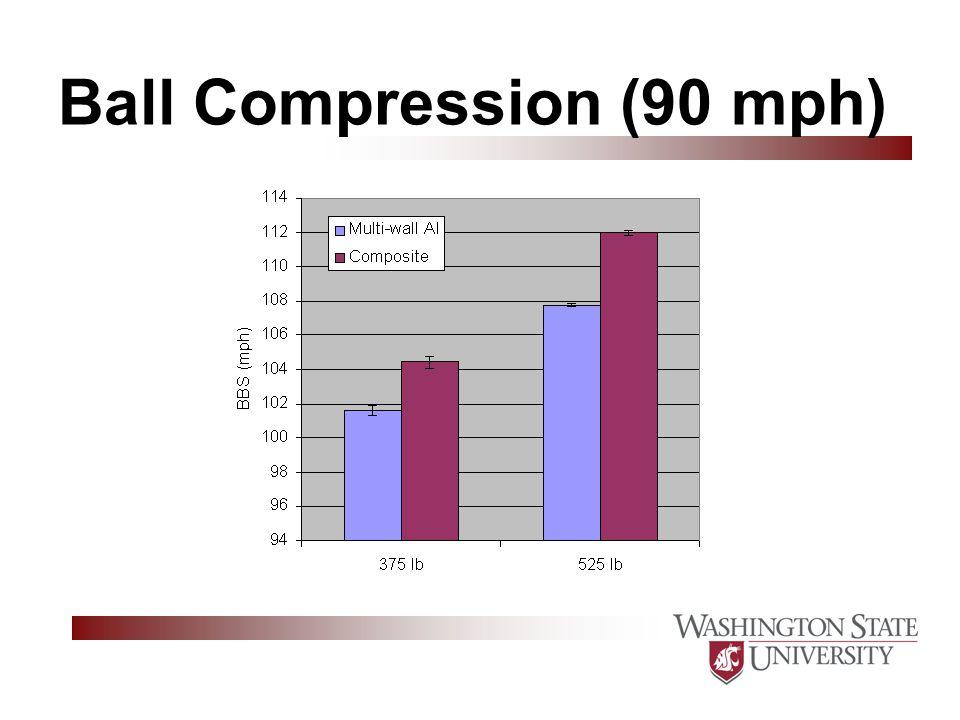 Ball Compression (90 mph)