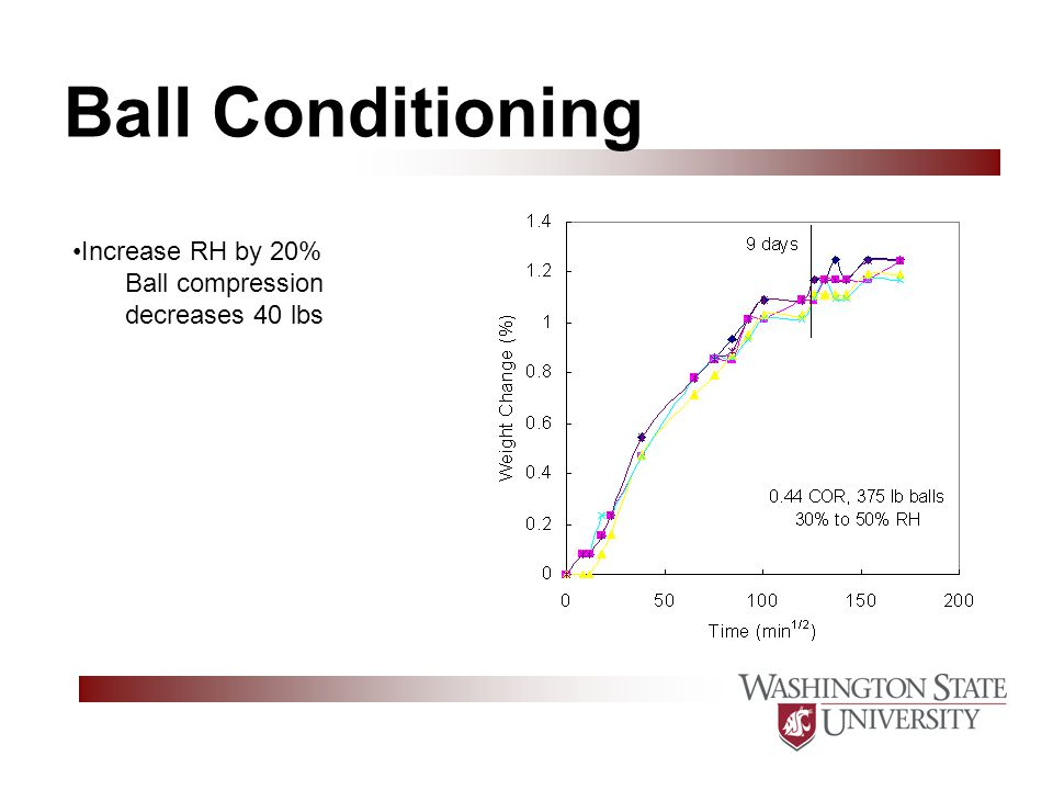 Ball Conditioning Increase RH by 20% Ball compression decreases 40 lbs