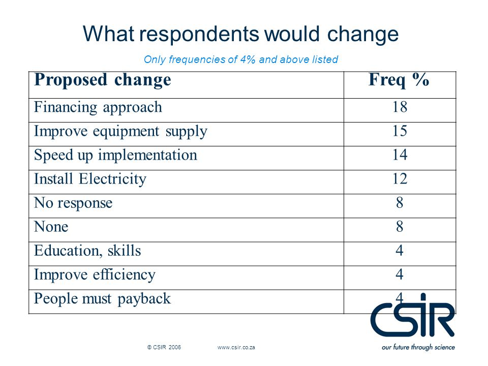 © CSIR 2006 www.csir.co.za What respondents would change Only frequencies of 4% and above listed Proposed changeFreq % Financing approach18 Improve equipment supply15 Speed up implementation14 Install Electricity12 No response8 None8 Education, skills4 Improve efficiency4 People must payback4