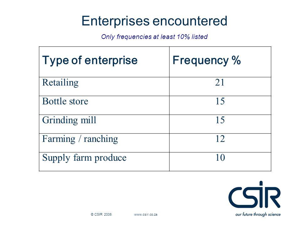 © CSIR 2006 www.csir.co.za Enterprise prevalence views