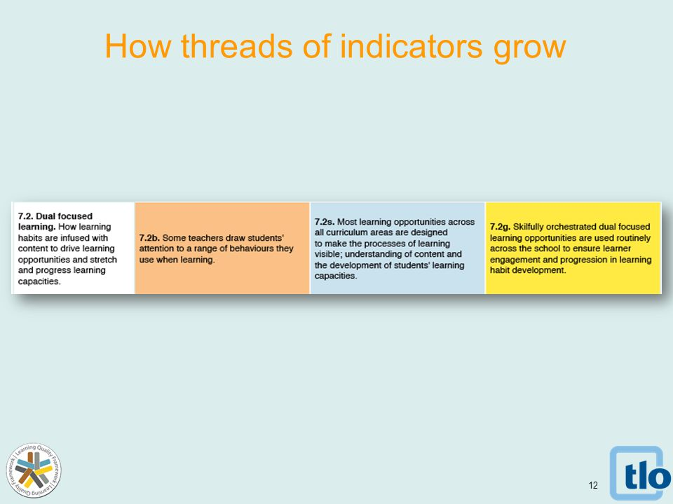 12 How threads of indicators grow