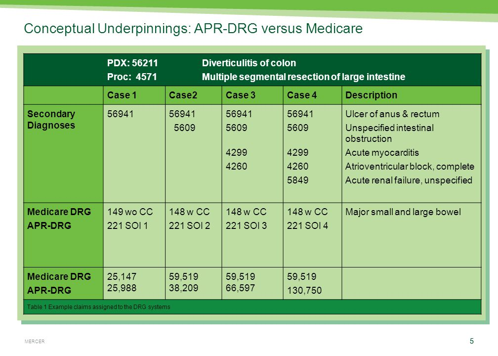 MERCER 5 Conceptual Underpinnings: APR-DRG versus Medicare PDX: 56211 Diverticulitis of colon Proc: 4571Multiple segmental resection of large intestine Case 1Case2Case 3Case 4Description Secondary Diagnoses 56941 5609 56941 5609 4299 4260 56941 5609 4299 4260 5849 Ulcer of anus & rectum Unspecified intestinal obstruction Acute myocarditis Atrioventricular block, complete Acute renal failure, unspecified Medicare DRG APR-DRG 149 wo CC 221 SOI 1 148 w CC 221 SOI 2 148 w CC 221 SOI 3 148 w CC 221 SOI 4 Major small and large bowel Medicare DRG APR-DRG 25,147 25,988 59,519 38,209 59,519 66,597 59,519 130,750 Table 1 Example claims assigned to the DRG systems 5