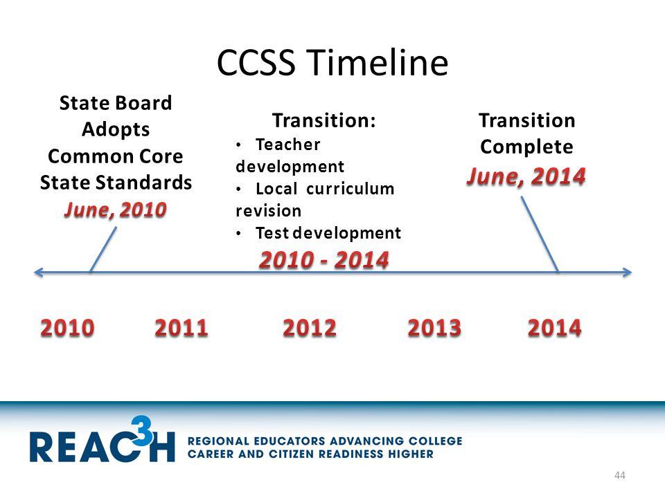 CCSS Timeline 44