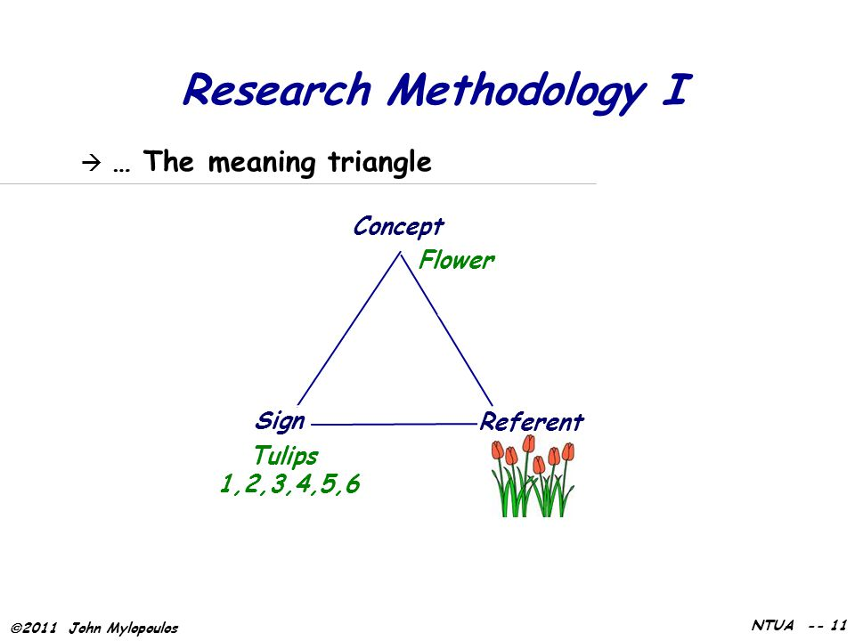  2011 John Mylopoulos NTUA -- 11 Research Methodology I  … The meaning triangle Sign Concept Referent Tulips 1,2,3,4,5,6 Flower