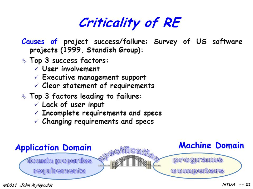 2011 John Mylopoulos NTUA -- 21 Criticality of RE Causes of project success/failure: Survey of US software projects (1999, Standish Group):  Top 3