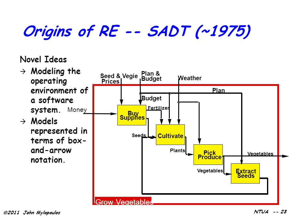  2011 John Mylopoulos NTUA -- 23 Origins of RE -- SADT (~1975) Novel Ideas  Modeling the operating environment of a software system.  Models repres