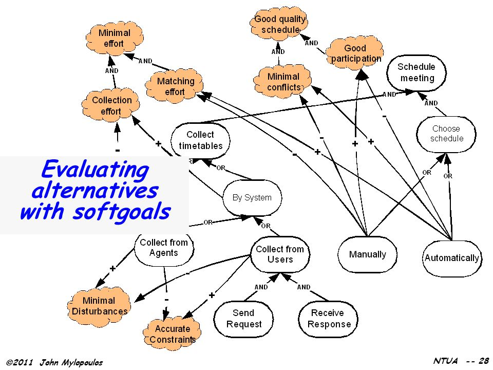  2011 John Mylopoulos NTUA -- 28 Evaluating alternatives with softgoals