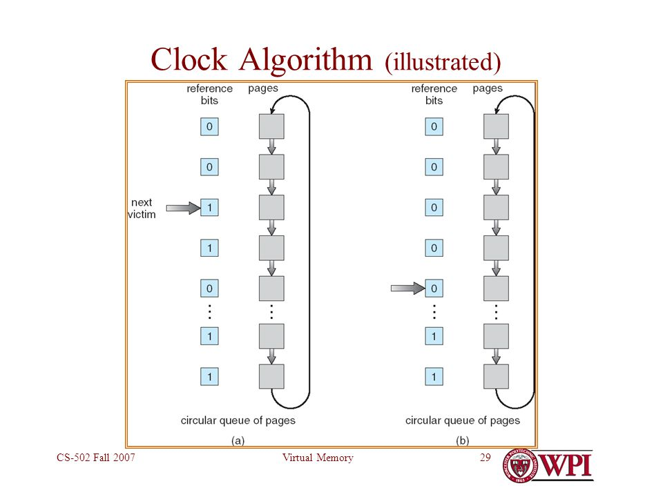 Virtual MemoryCS-502 Fall 200729 Clock Algorithm (illustrated)