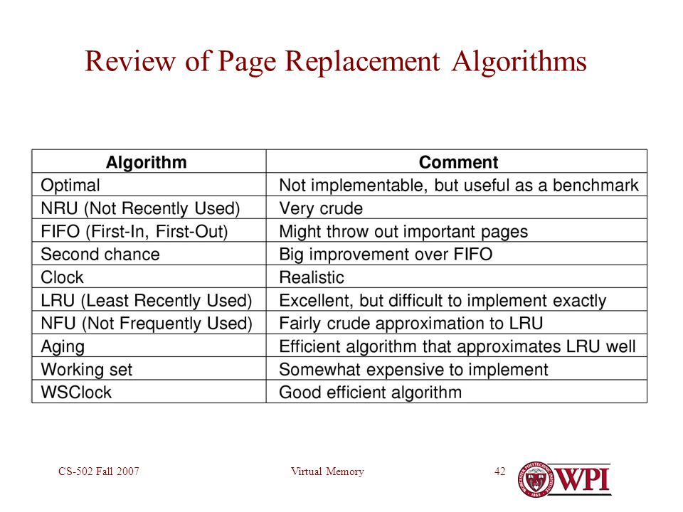 Virtual MemoryCS-502 Fall 200742 Review of Page Replacement Algorithms